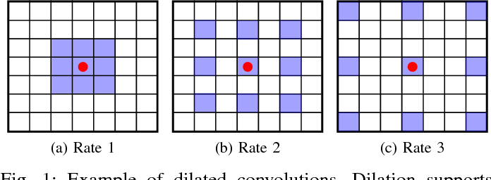 Figure 1 for Dynamic Multi-Scale Segmentation of Remote Sensing Images based on Convolutional Networks