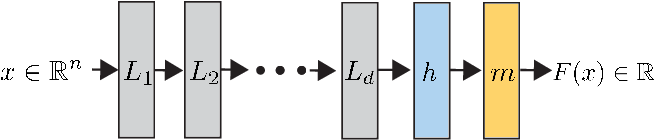 Figure 1 for On the Universality of Invariant Networks