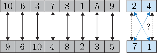 Figure 2 for On the Universality of Invariant Networks