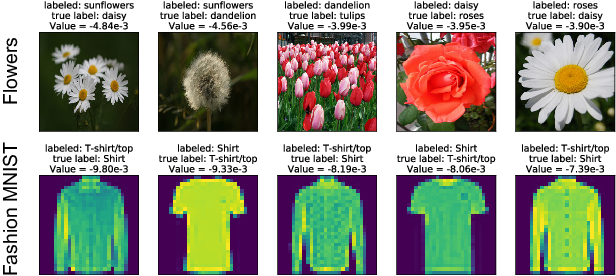 Figure 4 for Data Shapley: Equitable Valuation of Data for Machine Learning