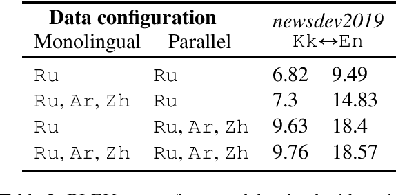 Figure 4 for Harnessing Multilinguality in Unsupervised Machine Translation for Rare Languages