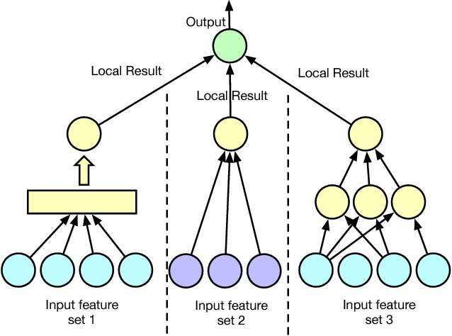 Figure 1 for Stochastic Distributed Optimization for Machine Learning from Decentralized Features