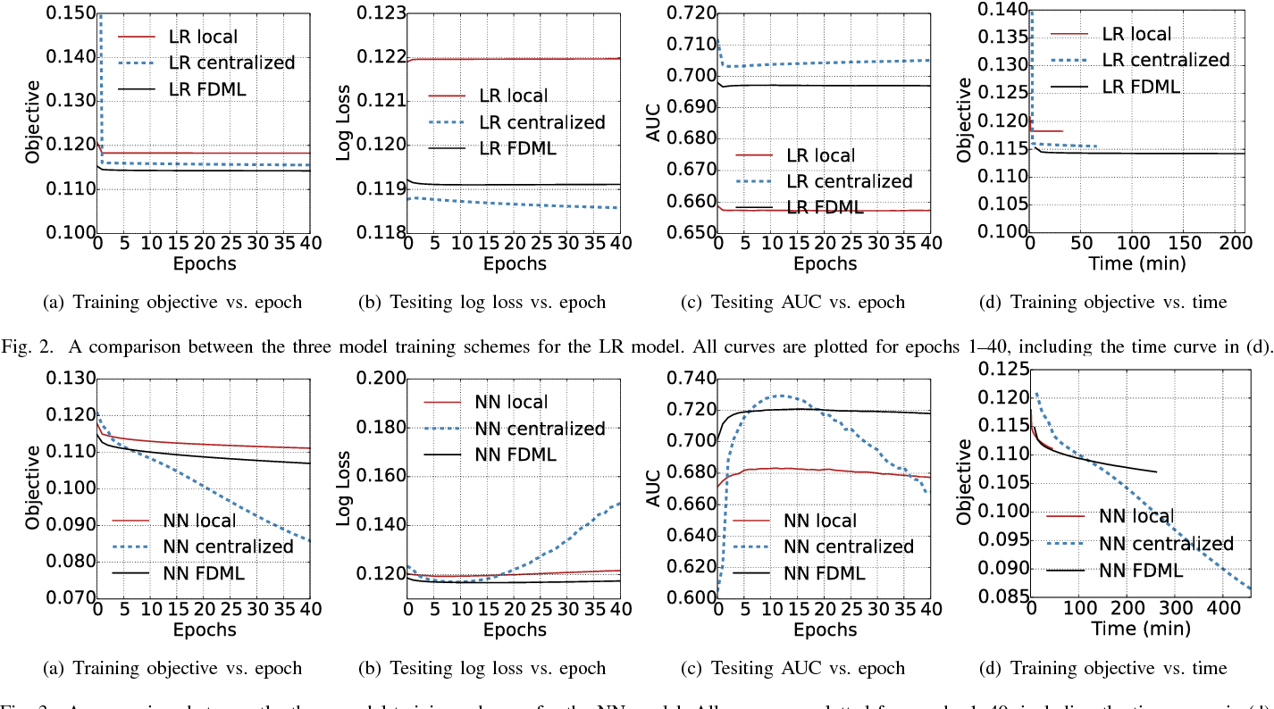 Figure 2 for Stochastic Distributed Optimization for Machine Learning from Decentralized Features