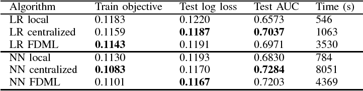 Figure 3 for Stochastic Distributed Optimization for Machine Learning from Decentralized Features