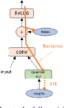 Figure 1 for Learning low-precision neural networks without Straight-Through Estimator(STE)