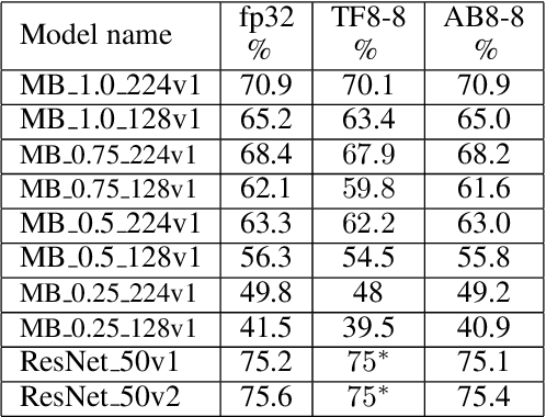 Figure 2 for Learning low-precision neural networks without Straight-Through Estimator(STE)