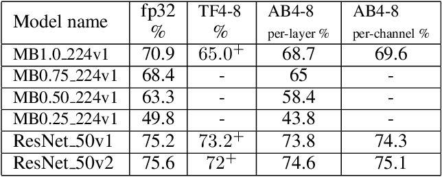 Figure 4 for Learning low-precision neural networks without Straight-Through Estimator(STE)
