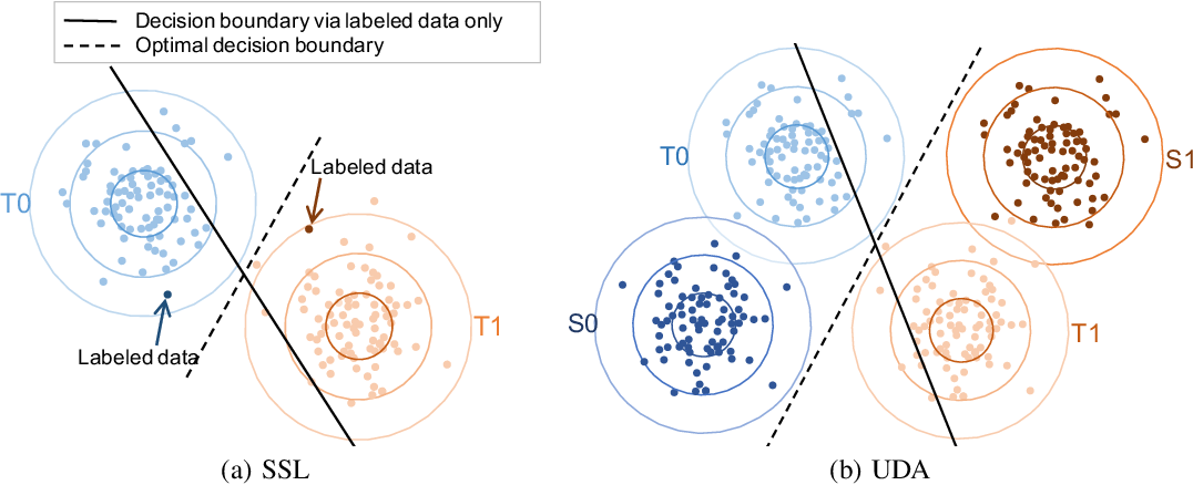 Figure 1 for Semi-supervised Models are Strong Unsupervised Domain Adaptation Learners
