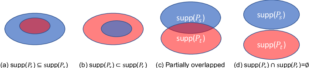 Figure 3 for Semi-supervised Models are Strong Unsupervised Domain Adaptation Learners