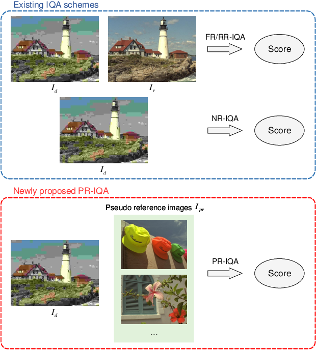 Figure 1 for Subjective Opinions Matter: Controllable Image Quality Assessment Using Pseudo Reference Images