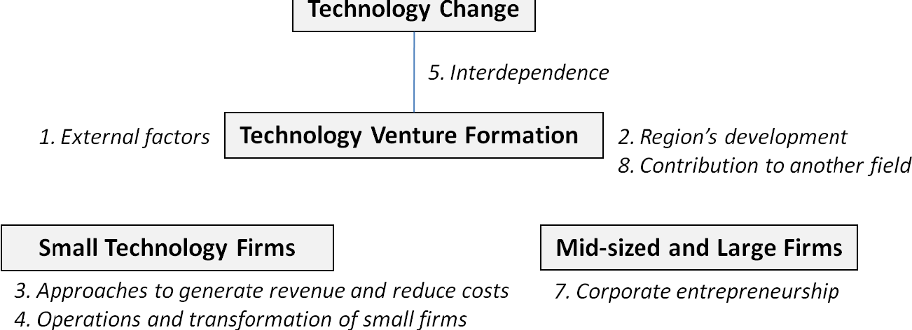 technology entrepreneurship definition