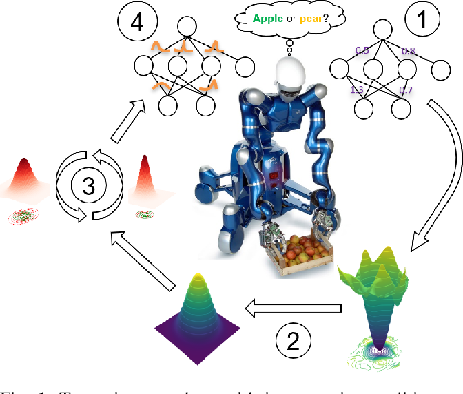 Figure 1 for Bayesian Optimization Meets Laplace Approximation for Robotic Introspection