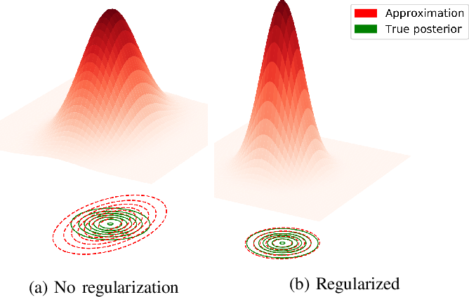 Figure 2 for Bayesian Optimization Meets Laplace Approximation for Robotic Introspection