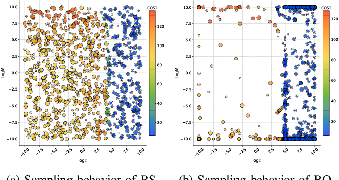 Figure 4 for Bayesian Optimization Meets Laplace Approximation for Robotic Introspection