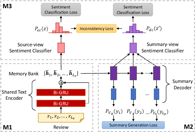 Figure 2 for A Unified Dual-view Model for Review Summarization and Sentiment Classification with Inconsistency Loss