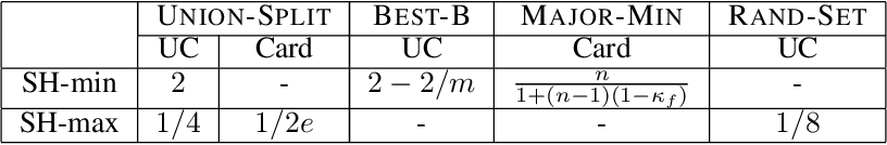 Figure 2 for Submodular Hamming Metrics