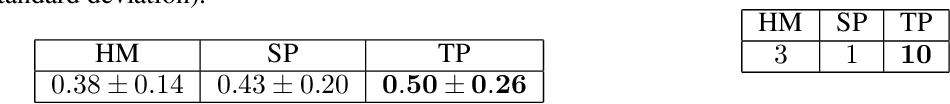 Figure 3 for Submodular Hamming Metrics