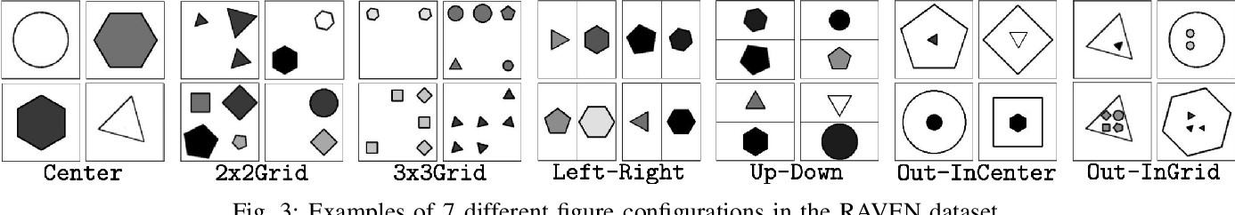 Figure 3 for Analogical and Relational Reasoning with Spiking Neural Networks