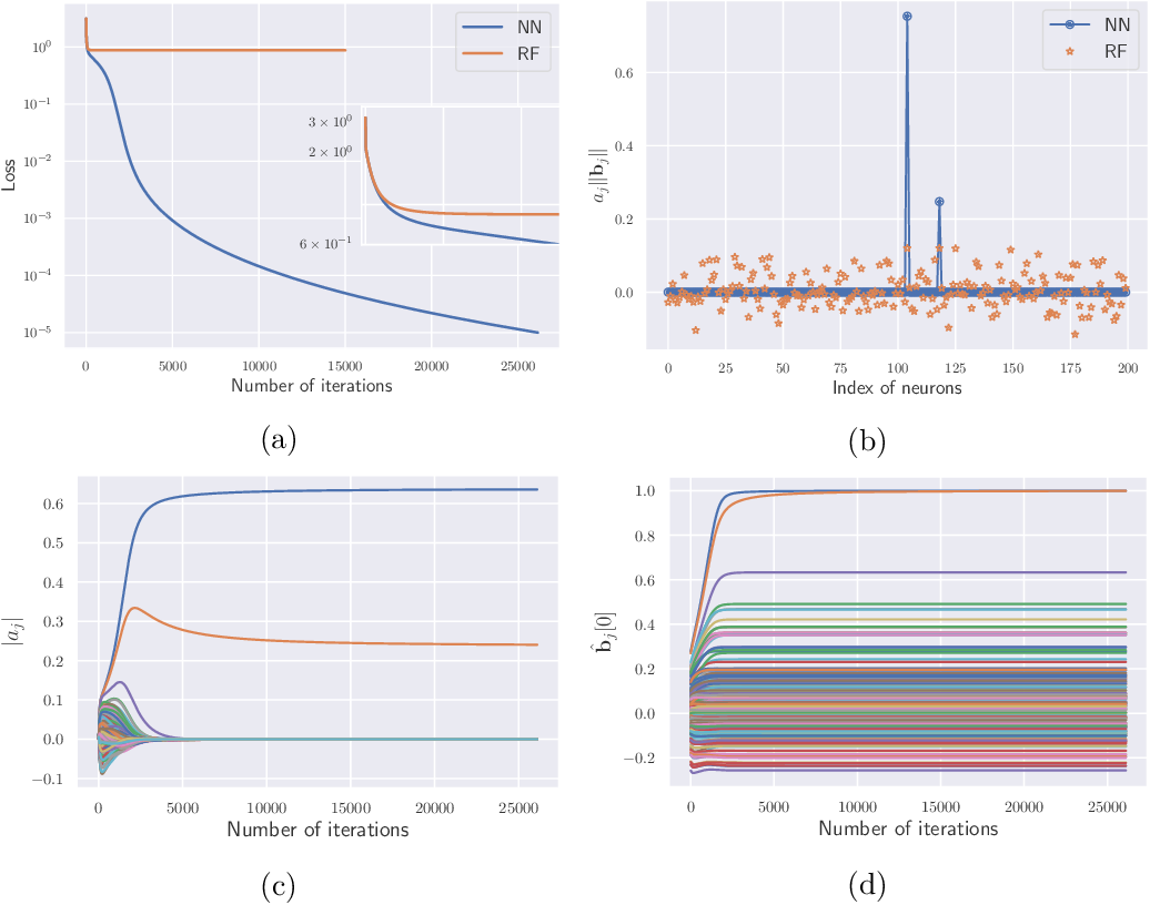 Figure 1 for The Quenching-Activation Behavior of the Gradient Descent Dynamics for Two-layer Neural Network Models