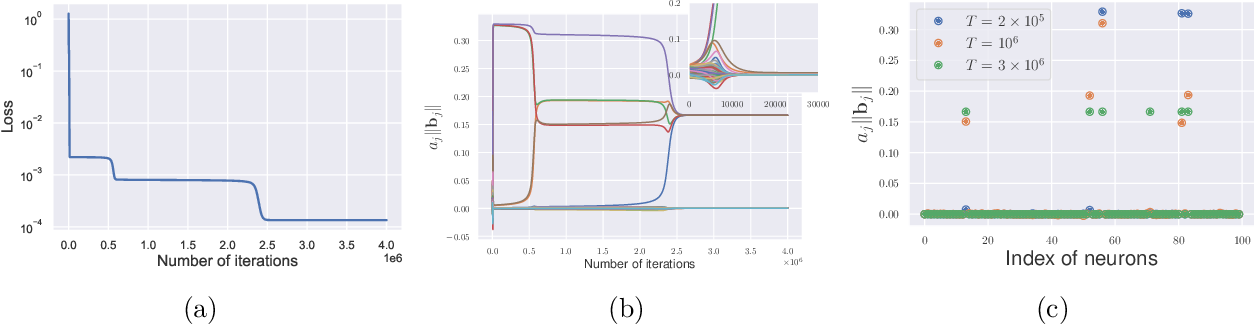 Figure 2 for The Quenching-Activation Behavior of the Gradient Descent Dynamics for Two-layer Neural Network Models