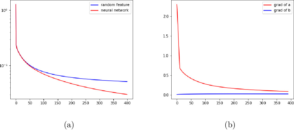 Figure 3 for The Quenching-Activation Behavior of the Gradient Descent Dynamics for Two-layer Neural Network Models