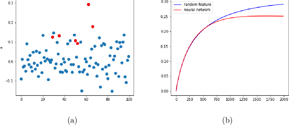 Figure 4 for The Quenching-Activation Behavior of the Gradient Descent Dynamics for Two-layer Neural Network Models