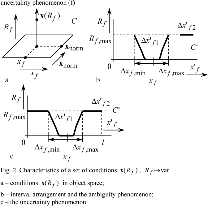 Fig. 2. Characteristics of a set of conditions )( fRx , var→fR a – conditions )( fRx in object space; b – interval arrangement and the ambiguity phenomenon; c – the uncertainty phenomenon