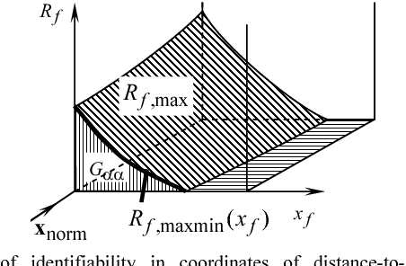 Fig. 3. Area of identifiability in coordinates of distance-to-fault, fault resistance, normal parameters