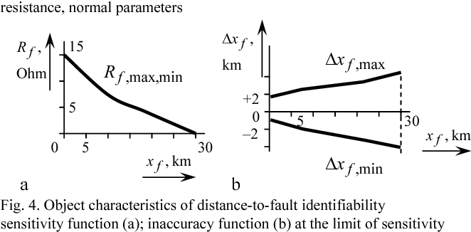 Fig. 4. Object characteristics of distance-to-fault identifiability sensitivity function (a); inaccuracy function (b) at the limit of sensitivity