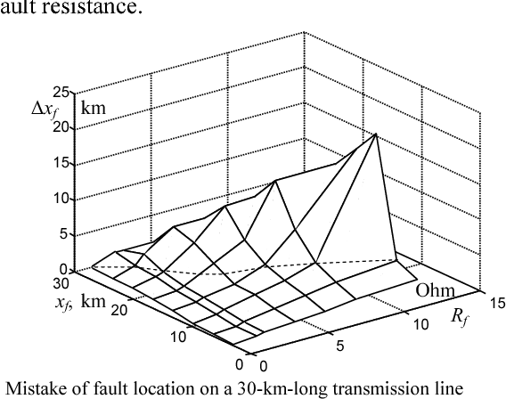 Fig. 5. Mistake of fault location on a 30-km-long transmission line