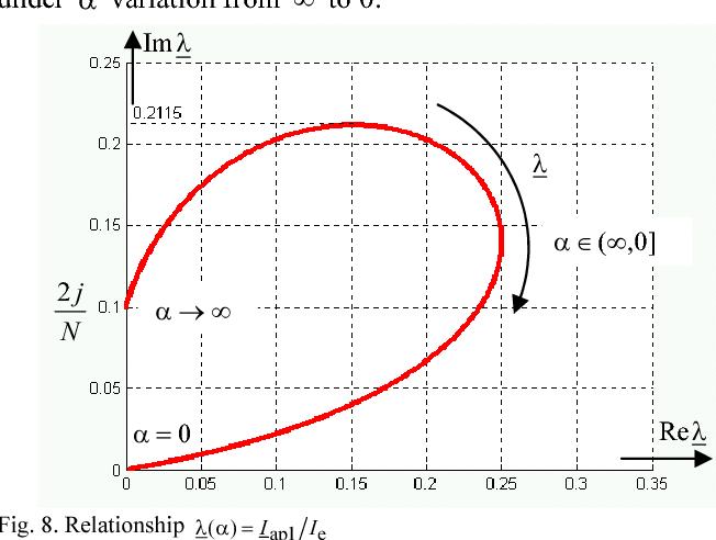Fig. 8. Relationship eap1( ) I Iλ α =