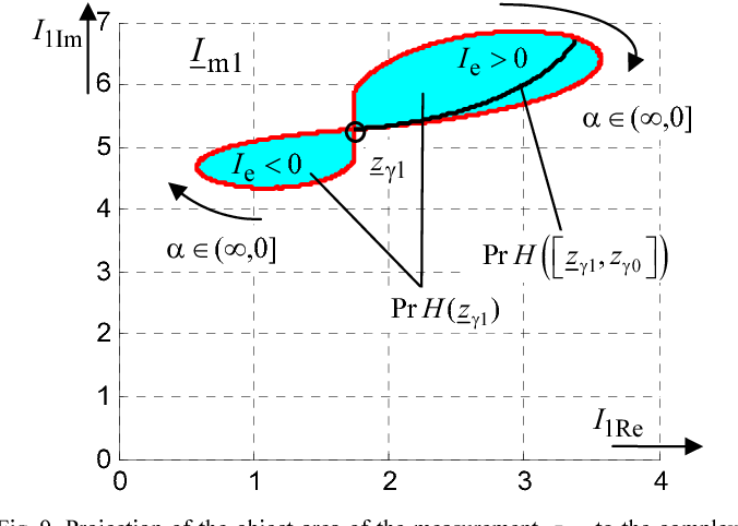 Fig. 9. Projection of the object area of the measurement 1zγ to the complex plane of the fundamental frequency
