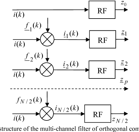 Fig. 10. The structure of the multi-channel filter of orthogonal components; N/2 is the relative Nyqvist frequency (N is even)