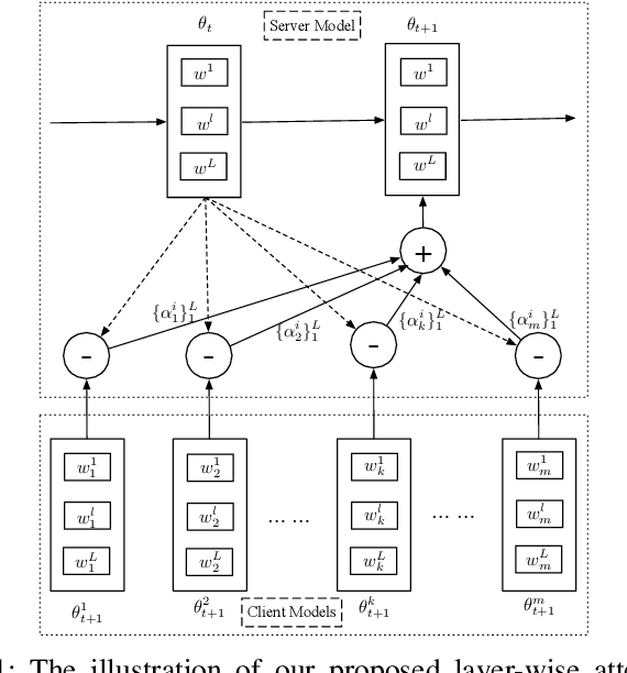 Figure 1 for Learning Private Neural Language Modeling with Attentive Aggregation