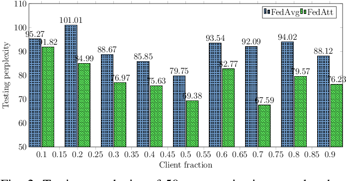 Figure 2 for Learning Private Neural Language Modeling with Attentive Aggregation