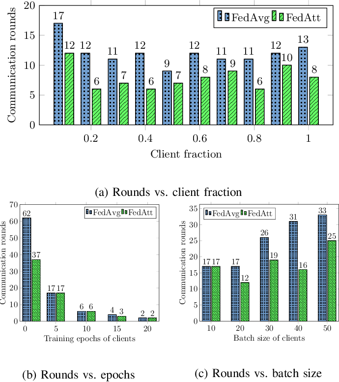 Figure 3 for Learning Private Neural Language Modeling with Attentive Aggregation