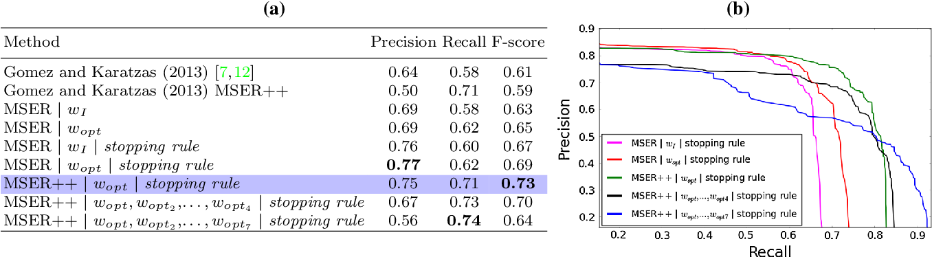 Figure 2 for A Fast Hierarchical Method for Multi-script and Arbitrary Oriented Scene Text Extraction