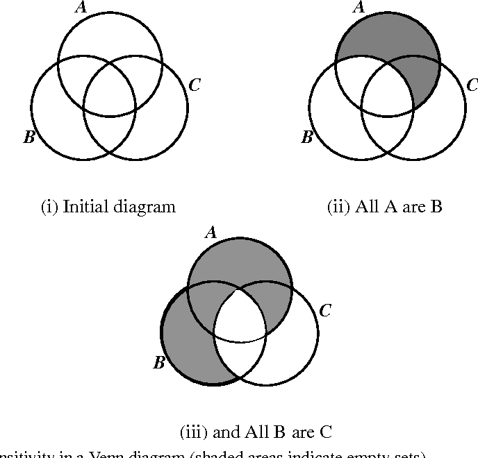 Theories Of Diagrammatic Reasoning Distinguishing Component