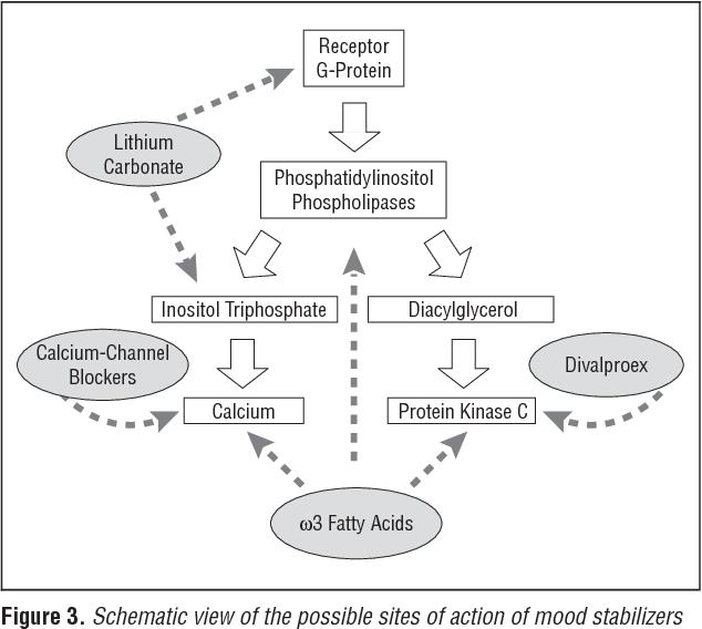 Lithium Carbonate - Semantic Scholar
