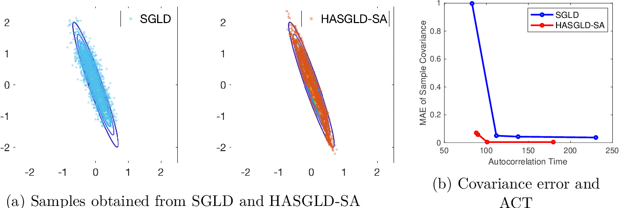 Figure 1 for An adaptive Hessian approximated stochastic gradient MCMC method