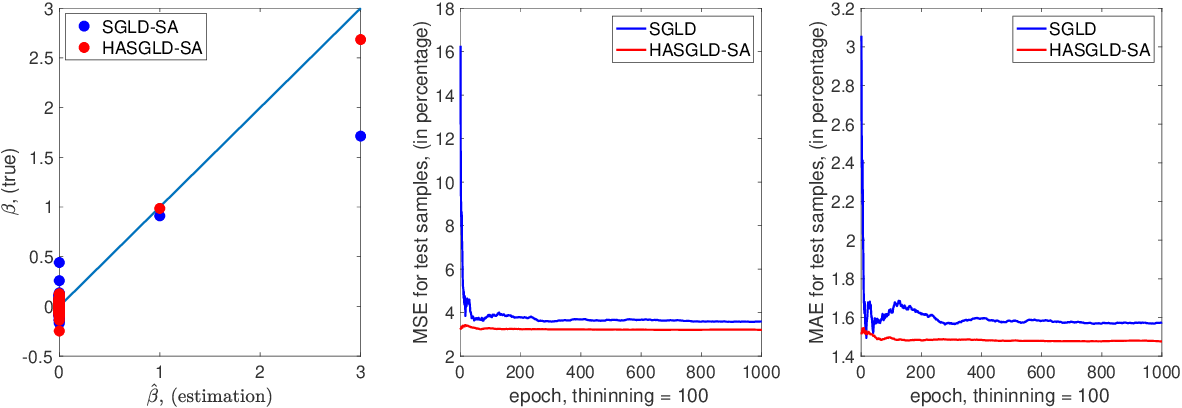 Figure 3 for An adaptive Hessian approximated stochastic gradient MCMC method