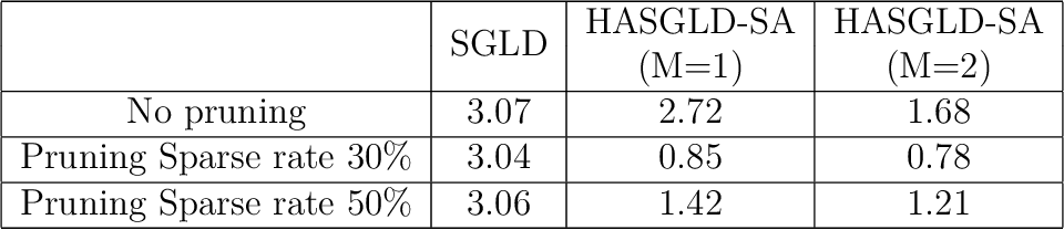Figure 4 for An adaptive Hessian approximated stochastic gradient MCMC method