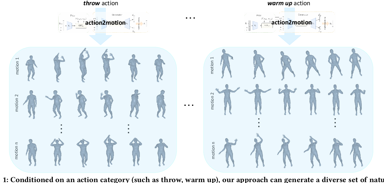 Figure 1 for Action2Motion: Conditioned Generation of 3D Human Motions