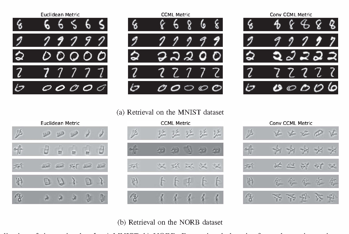 Figure 3 for Learning a metric for class-conditional KNN