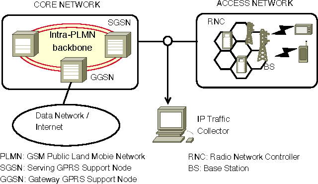 Fig. 2. Traffic Measurement Environment