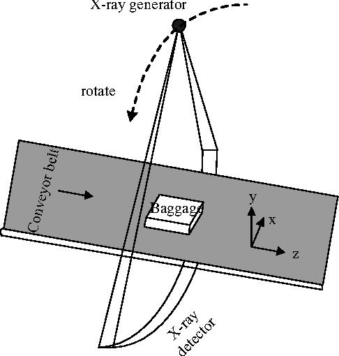 Figure 3. Helical scan diagram
