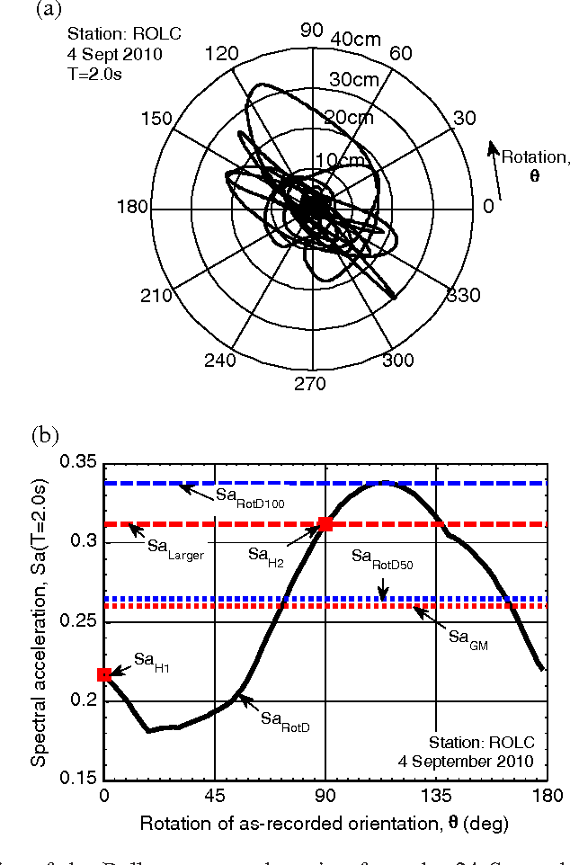 Figure 1. Directionality of the Rolleston ground motion from the 24 September 2010 Mw7.1 Darfield earthquake: (a) Displacement response trace for a SDOF system with T = 2.0 s; (b) Sa values obtained based on the various definitions in Table I.