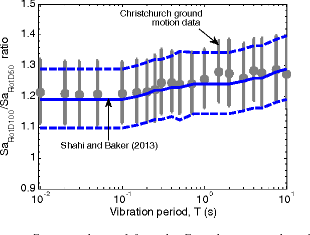 Figure 4. Ratio of SaRotD100 to SaRotD50 observed from the Canterbury ground motion data in comparison with the model of Shahi and Baker [27] based on worldwide data.