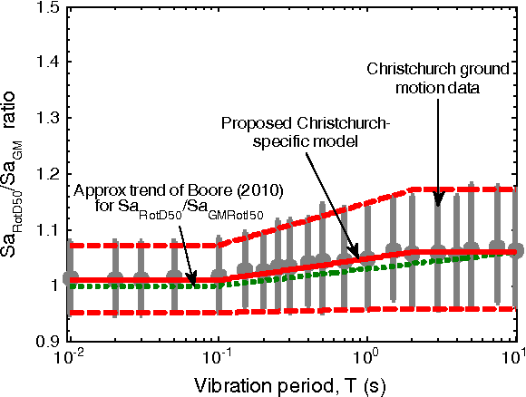 Figure 5. Ratio of SaRotD50 to SaGM observed from the Canterbury ground motion data.