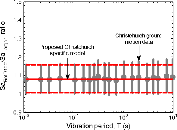 Figure 6. Ratio of SaRotD100 to SaLarger observed from the Canterbury ground motion data.